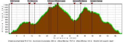 Perfil de Full Sierra Espuña
